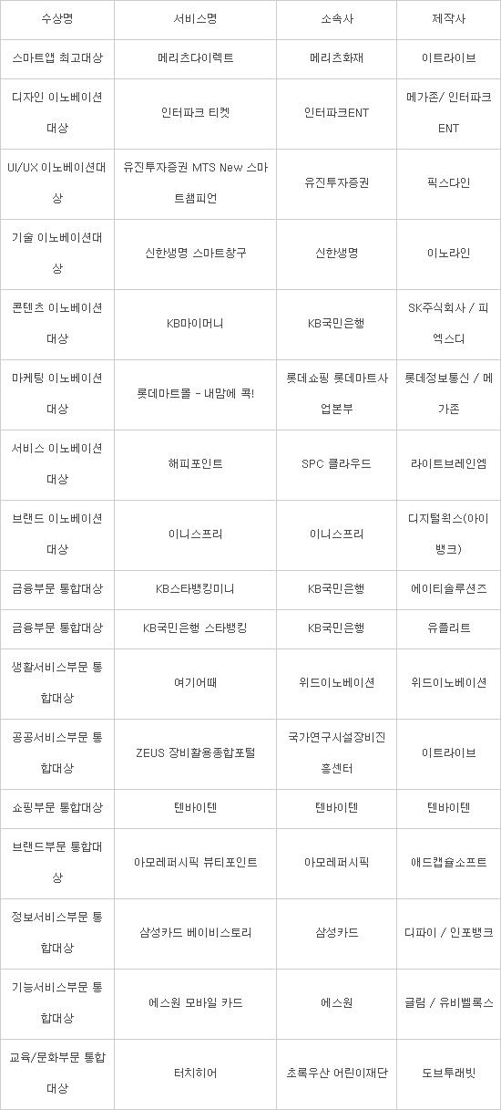 `스마트 앱어워드 2016` 시상식 열려…대상에 `메리츠 다이렉트`