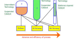 화학연 생산성, 효율 높인 화학기반 기술 소개