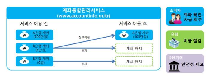 계좌통합관리서비스 기대효과(제공-금융위원회)