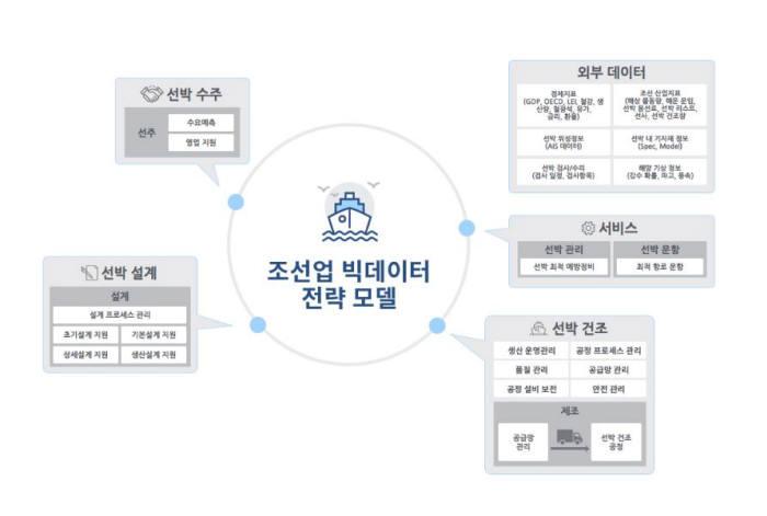 조선업 빅데이터 전략 모델 개념