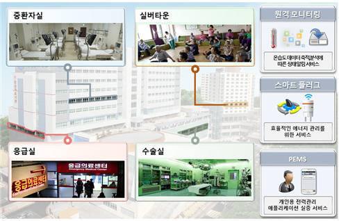 국제성모병원 IoT 기반 에너지관리 실증 사업 적용 구성도