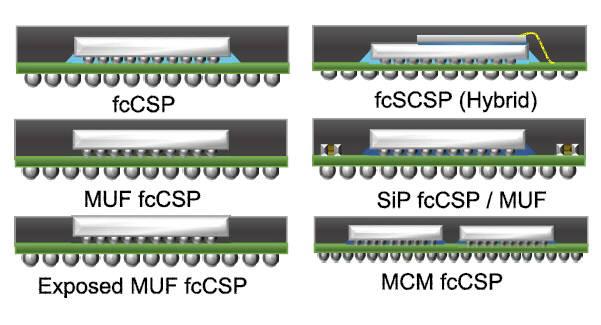 초록색 PCB 윗부분 반구가 범프. 아래 반구는 솔더볼.