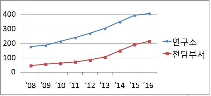 구미산단 기업부설연구소 년도별 증가 추이
