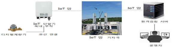 IoT 기반 원격검침시스템 구성도
