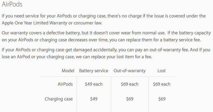 """애플이 미국에서 """"에어팟을 분실했을 때 69달러를 지불하고 한 쪽만 구입할 수 있다""""고 안내중이다."""