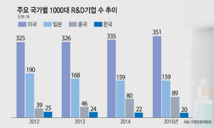 세계 1000대 R&D 기업 한국 20개 뿐…美 독보적 1위, 中도 껑충