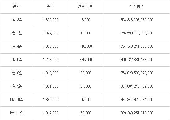 삼성전자 최근 주가·시가총액 변화 (단위:원)  자료:한국거래소