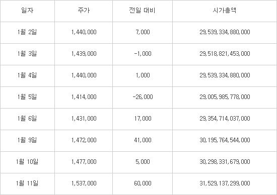 삼성전자우 최근 주가·시가총액 변화 (단위:원)  자료:한국거래소