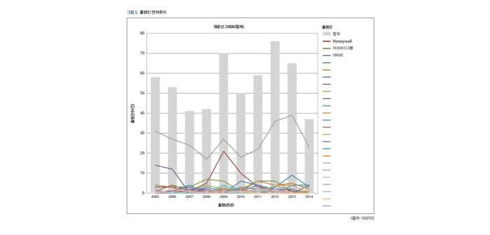 `특허미래 MAP 2016-2025`에서 분석한 항공·우주·이머징 분야 드론 출원인 연차추이