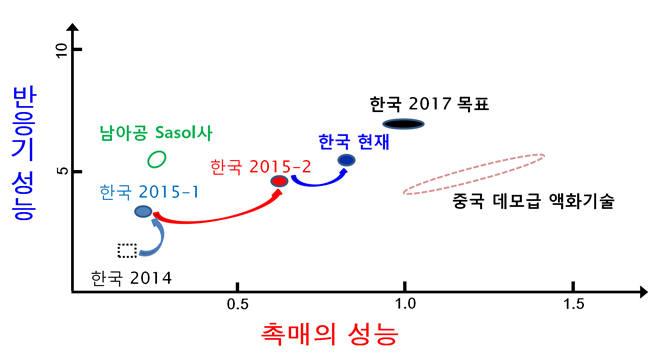 한국 액화 촉매 및 반응기의 기술수준 비교