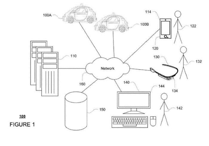 구글 `자율주행차량 공유` 특허의 시스템 구성도. 사용자는 스마트폰(120), 구글글래스(130), 데스크톱(140) 등 여러 기기로 차량공유 서비스를 예약한다. / 자료:미국 특허상표청(USPTO)