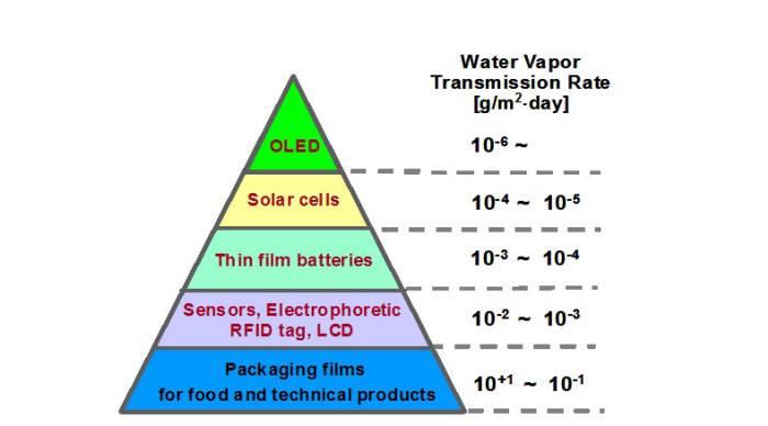 배리어필름 적용 분야에 따른 수분 투과도 (자료=산기평)