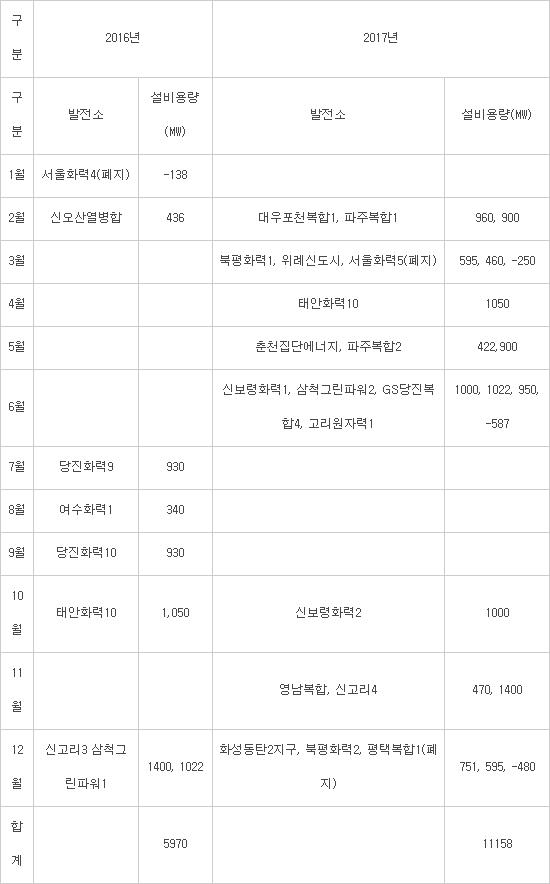 자료: 한국전력거래소
