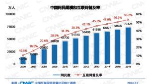 중국 인터넷 사용자 7억명 돌파…17조 인터넷펀드도 조성