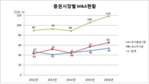 {htmlspecialchars(작년 상장사 M&A 12.3% 늘어…주식매수청구대금 지급은 22% 증가)}