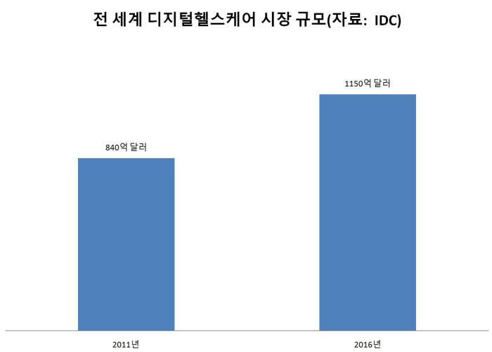 전 세계 디지털 헬스케어 시장 규모