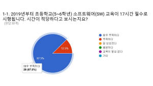 {htmlspecialchars([SW교육 대계로 미래를 열자]<2>SW교육 `수업 시간 추가` 문제...장기전 전망)}