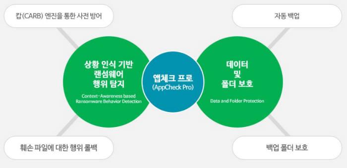 앱체크 프로 주요 기능