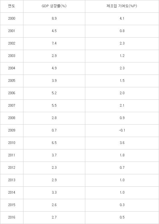 연도별 GDP 성장률과 제조업 기여도(자료:국가통계포털)
