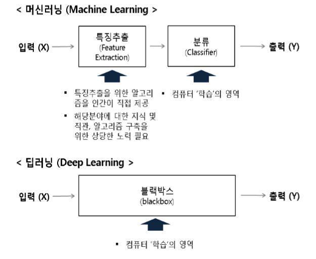 머신러닝과 딥러닝 개념 비교. 출처:한국과학기술기획평가원