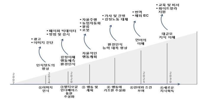 인공지능 발달에 따른 파급효과 예상. 출처: 한국과학기술기획평가원, 마쓰오 유타카