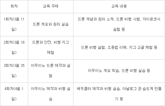 [알림]제1회 드림업 SW 드론 아카데미 접수