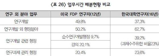 미국과 한국의 연구 업무시간 배분현황 (출처:KISTEP)