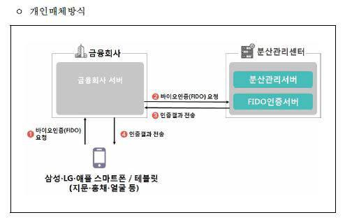 금결원 `바이오정보 분산관리센터` 개인매체 서비스 방식 구조도.