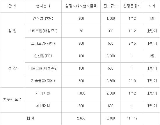 2017년 성장사다리펀드 출자계획 (단위: 억원), 자료:한국성장금융
