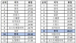 "[IP노믹스] 美GIPC ""한국 IP 환경 9위""..특허 12위"