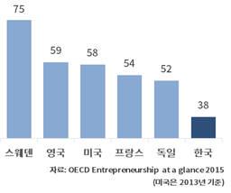 벤처기업 3년 생존률 국제비교(단위 : %)(자료 : 경제협력개발기구)
