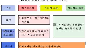 """금감원 """"합병 대형 증권사 시스템리스크 중점검사 할 것"""""""