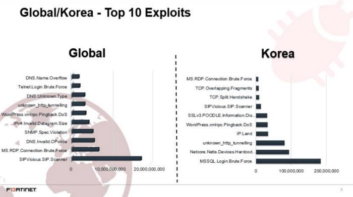 톱 10 익스플로잇 비교(세계 VS 한국) 자료:포티넷