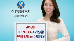 신한금융투자, 작년 발행 ELS 99.3% 조기상환…수익률 5.7% 달해