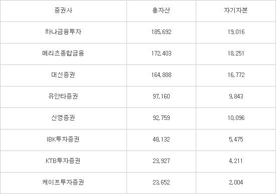 중소형 증권사 자산규모 현황(2016년 3분기 기준), (단위:억원), 자료:한국신용평가