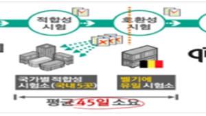아시아 최초 무선전력전송 상호호환성시험소 국내에 생긴다