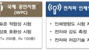 [뉴스해설]무선전력전송, 5년간 연평균 60% 고성장