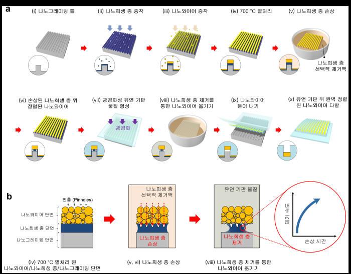 새로운 나노와이어 소자 제작 공정 및 나노희생층 식각 원리
