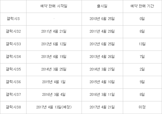 갤럭시S 시리즈 예약 판매 일정(자료:이동통신 3사)