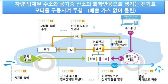 수소전기차의 구조. 출처 : 한국토요타자동차