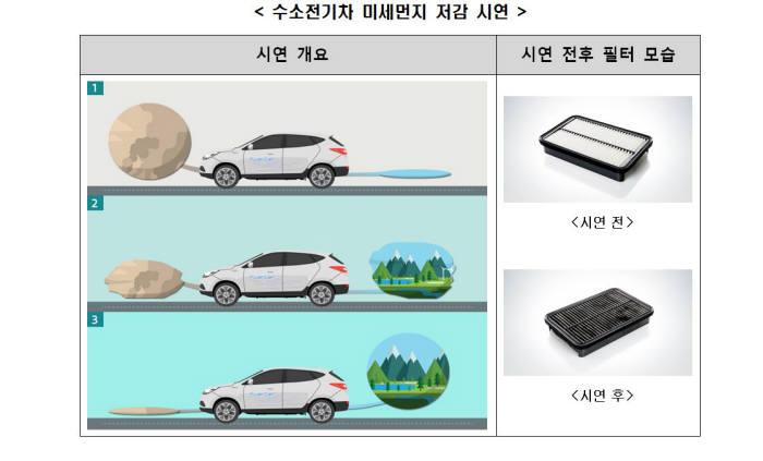 수소전기차 미세먼지 저감 시연. 출처:현대자동차