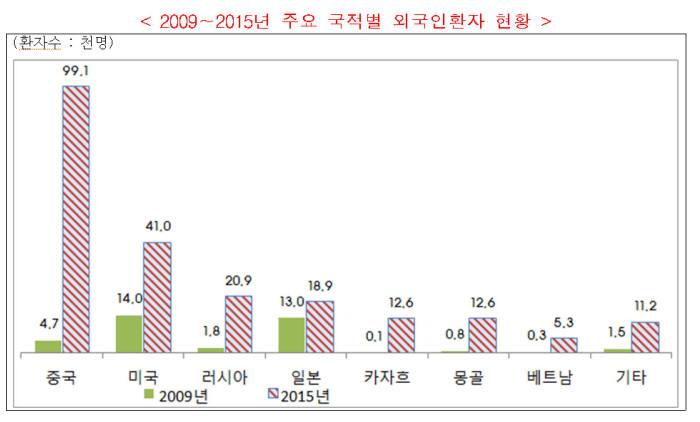 국적별 외국인 환자 현황(자료: 복지부)