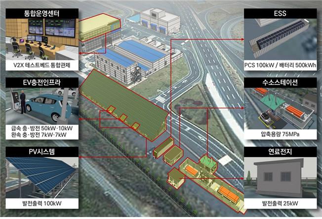 대구 국가산단내 지능형자동차부품시험장에 구축될 V2X 테스트베드 구성도.