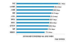 한국 인터넷 평균 속도 26.1Mbps··· 12분기 연속 세계 1위