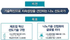 정부, 올해 나노분야 5141억원 투자