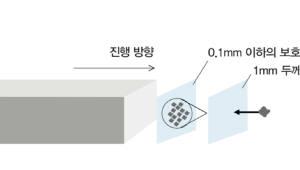 천문연, 초고속 우주선 충돌 보호 이론 제시