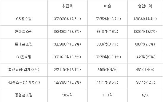 TV홈쇼핑 '춘추전국시대'...사업 '각자도생'속 순위 요동