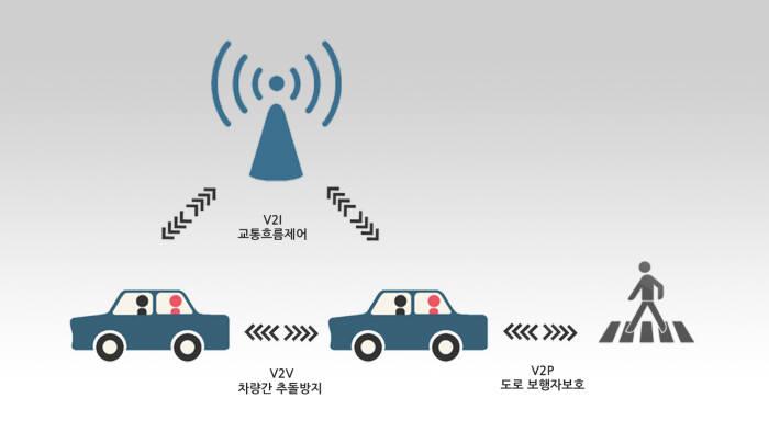 LTE 기반 차량사물통신(V2X) 기술 개념도
