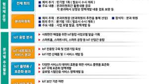 민관 합동 IoT확산 협의회 출범···최재유 차관·이형희 회장 공동 의장