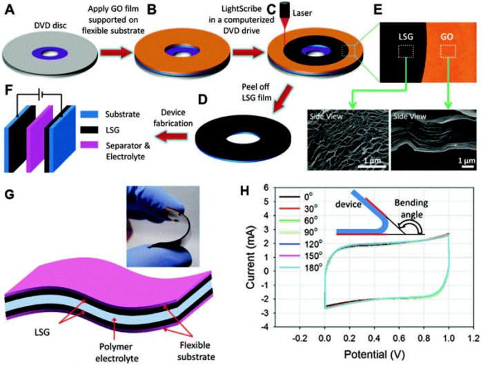 레이저로 그래핀을 가공해 휘어지는 슈퍼커패시터를 만드는 과정. (출처: UCLA)